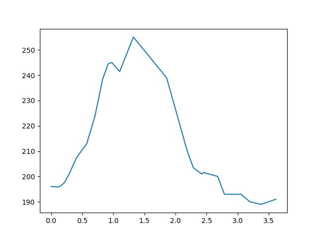 Kustánszeg-Kislengyel magasság