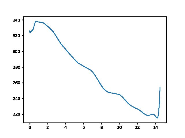 Bozsok-Szombathely-Olad magasság