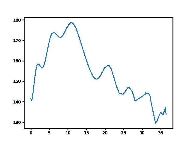 Kaposmérő-Mesztegnyő magasság