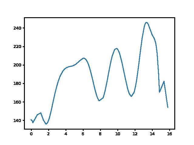 Kaposmérő-Zselickisfalud magasság