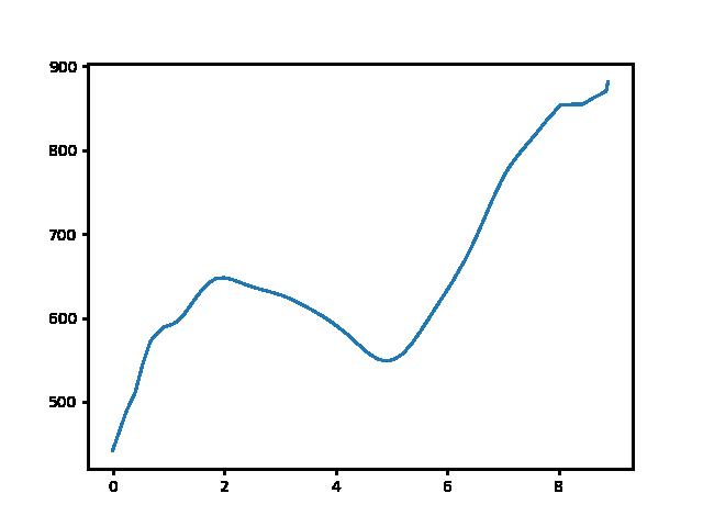 Hét-forrás-Írott-kő magasság