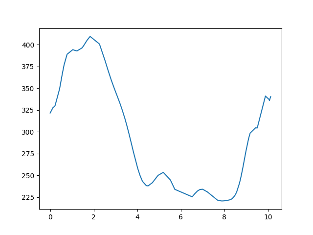 Hollókő-Bableves csárda magasság