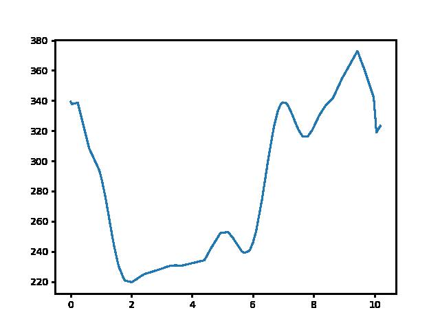 Bableves csárda-Hollókő magasság