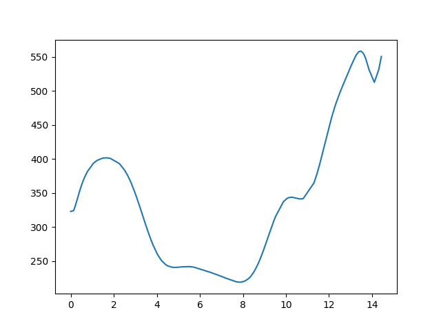 Hollókő-Nagybárkány magasság