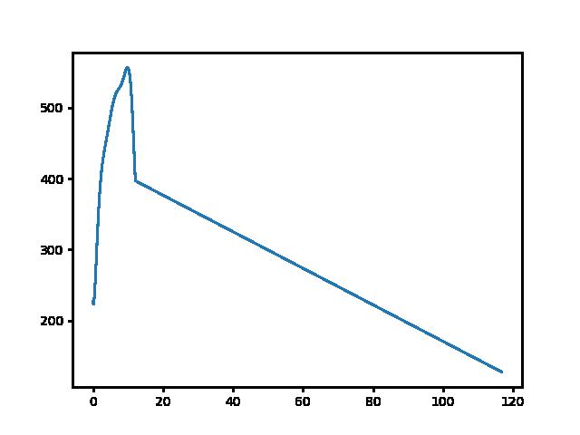 Nagybárkány-Bableves csárda magasság