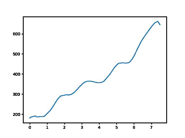 Mátraverebély-Ágasvár turistaház magasság