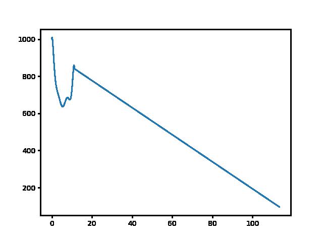 Kékestető-Mátraverebély magasság