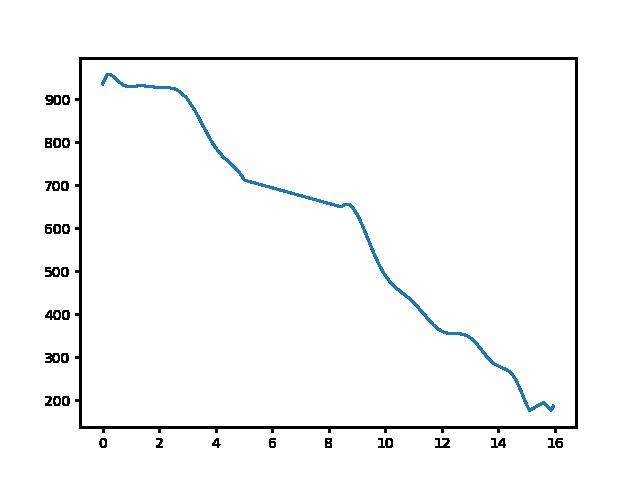 Galyatető-Mátraverebély magasság