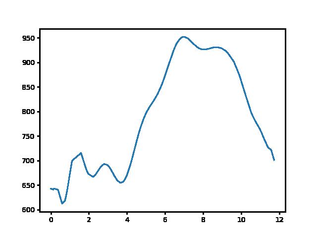 Vörösmarty fogadó-Mátraszentistván magasság