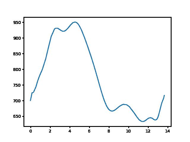 Mátraszentistván-Mátraháza magasság