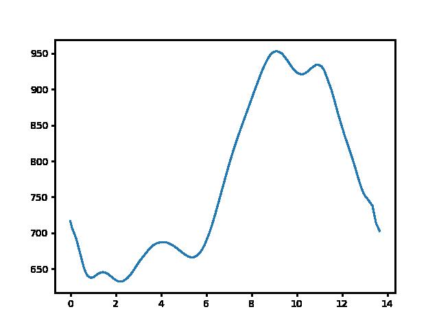 Mátraháza-Mátraszentistván magasság