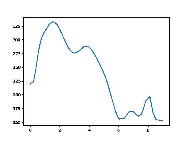 Rozsnakpuszta-Sirok magasság