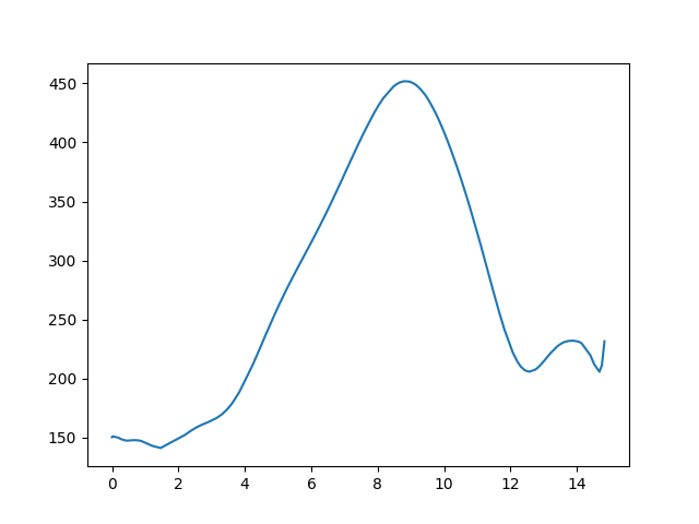 Putnok-Bélapátfalva magasság