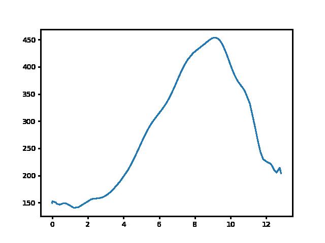 Putnok-Uppony magasság