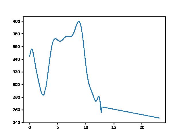Derenk-Zádorfalva magasság