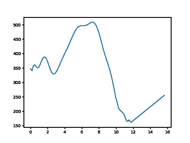 Derenk-Bódvarákó magasság