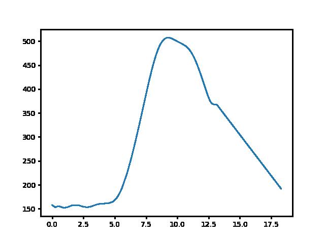 Bódvarákó-Derenk magasság