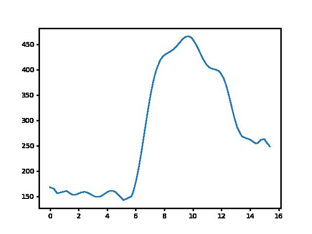 Bódvaszilas-Tornabarakony magasság