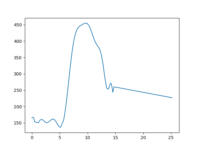 Bódvaszilas-Boldogkőváralja magasság