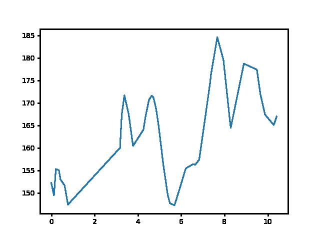 Hosszúpereszteg-Káld magasság