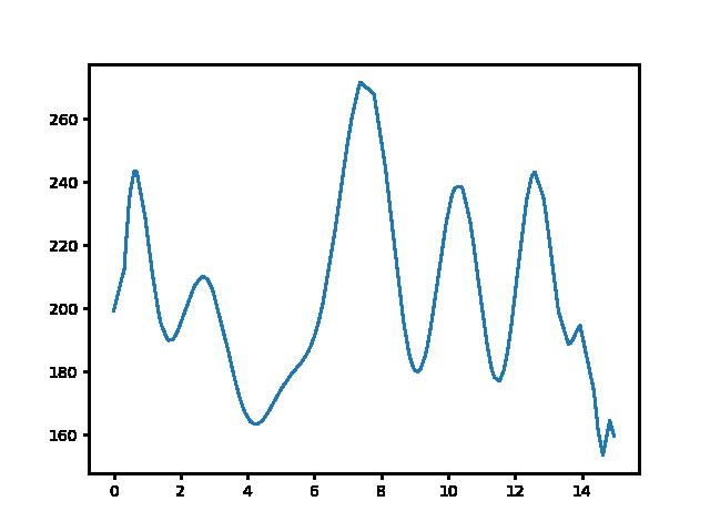 Fancsal-Felsővadász magasság