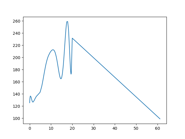 Gibárt-Felsővadász magasság