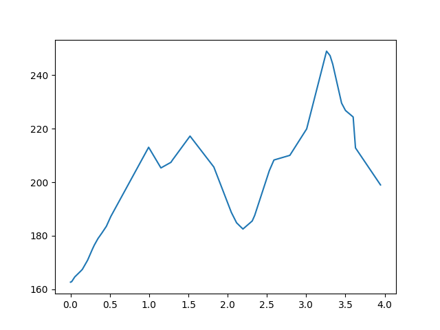 Baktakék-Fancsal magasság