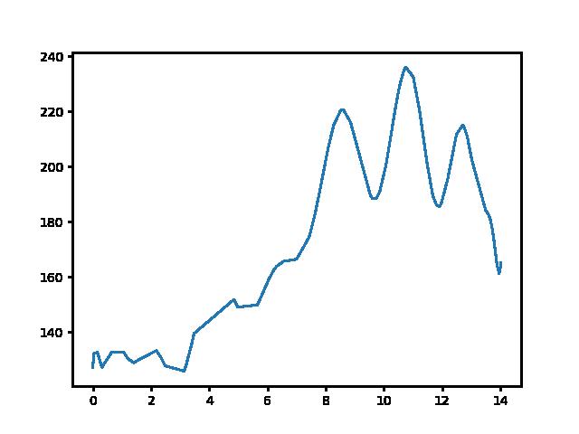 Gibárt-Baktakék magasság