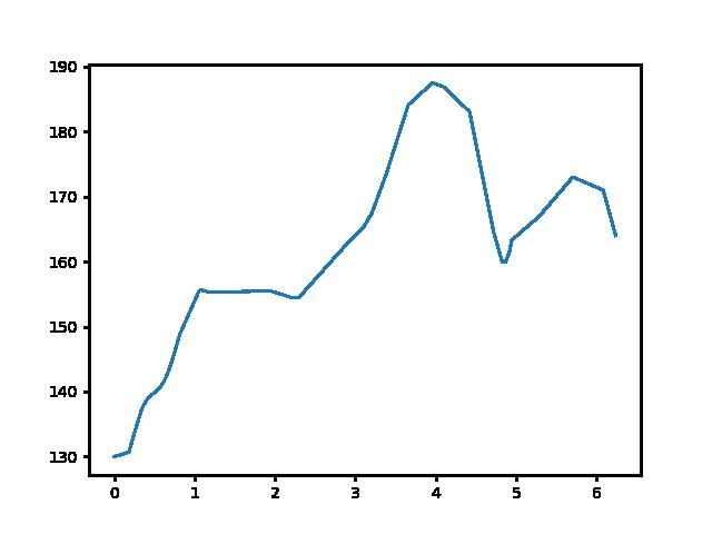 Gibárt-Boldogkőváralja magasság
