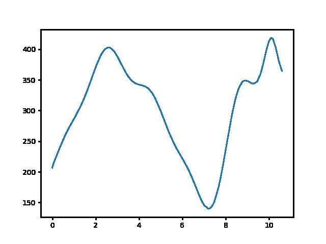 Vágáshuta-Nagy-nyugodó magasság