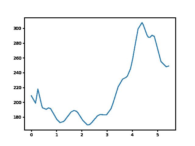 Vágáshuta-Nagyhuta magasság
