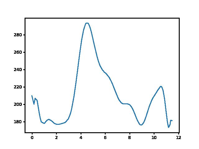 Vágáshuta-Bózsva magasság