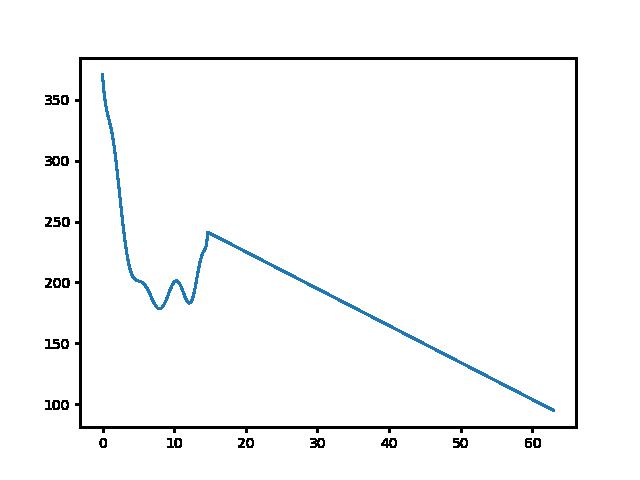 Füzér-Vágáshuta magasság