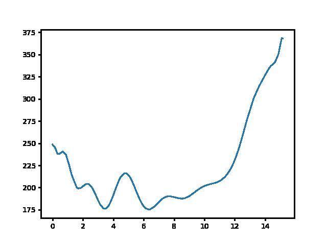 Nagyhuta-Füzér magasság