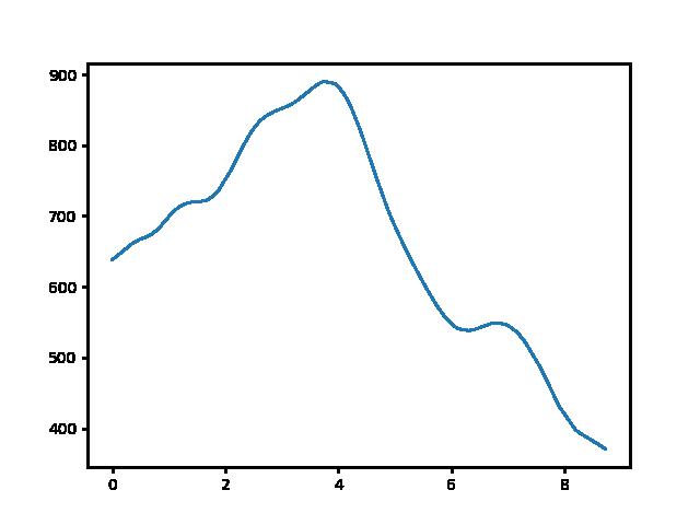 Bodó-rét-Füzér magasság