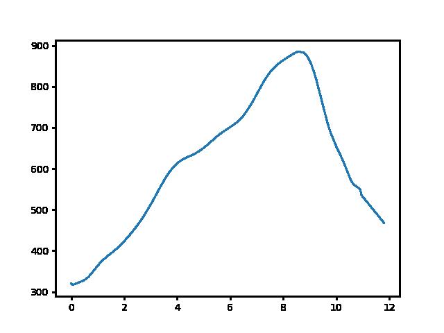 Hollóháza-Füzér magasság