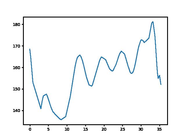 Sümeg-Hosszúpereszteg magasság