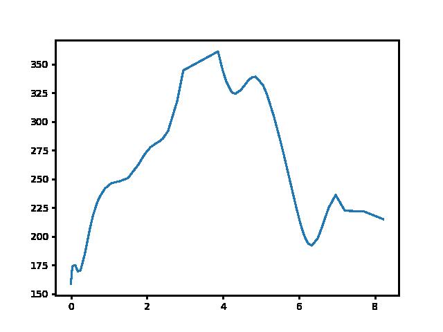 Magyarkút-Nógrád magasság