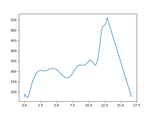 Felsőpetény-Nógrád magasság