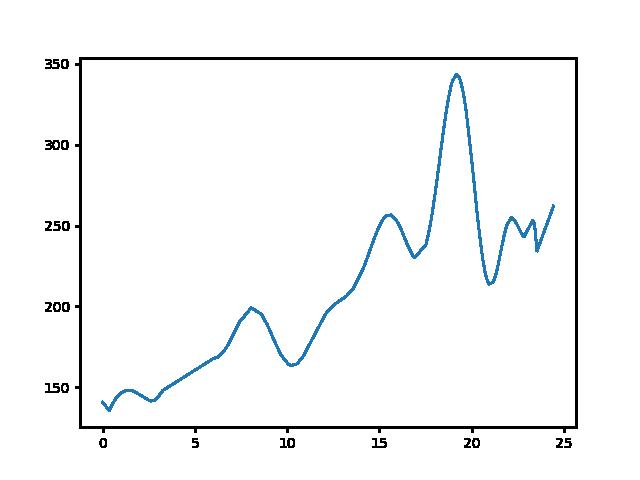 Kisvásárhely-Zalaszántó magasság