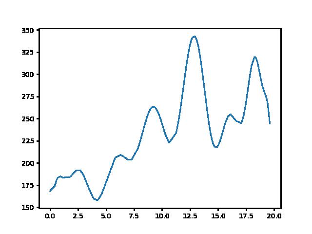 Sümeg-Zalaszántó magasság