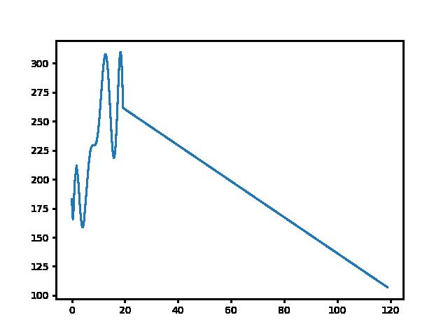 Sümeg-Rezi magasság