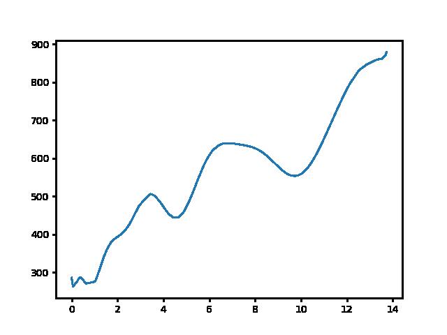 Kőszeg-Írott-kő magasság