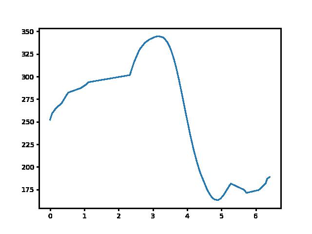 Rezi-Zalaszántó magasság