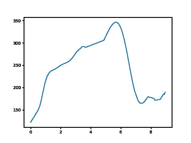 Gyöngyösi csárda-Zalaszántó magasság