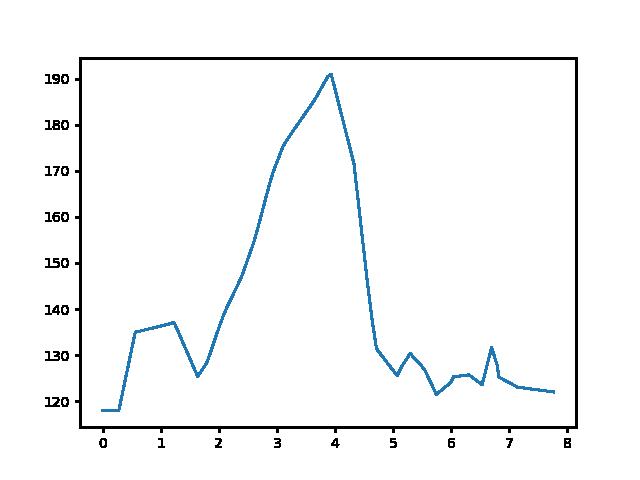 Hévíz-Gyöngyösi csárda magasság