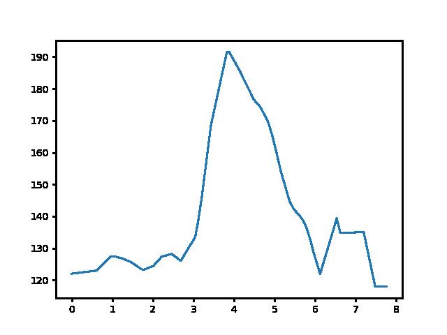 Gyöngyösi csárda-Hévíz magasság