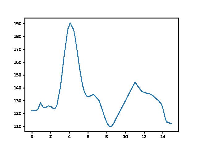 Gyöngyösi csárda-Keszthely magasság