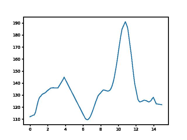 Keszthely-Gyöngyösi csárda magasság