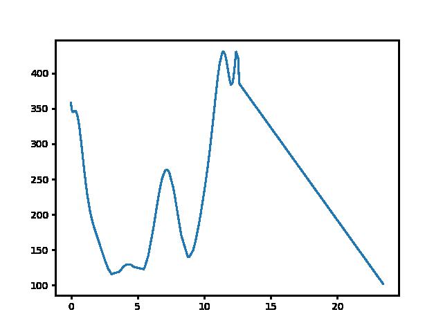 Csobánc-Gyöngyösi csárda magasság